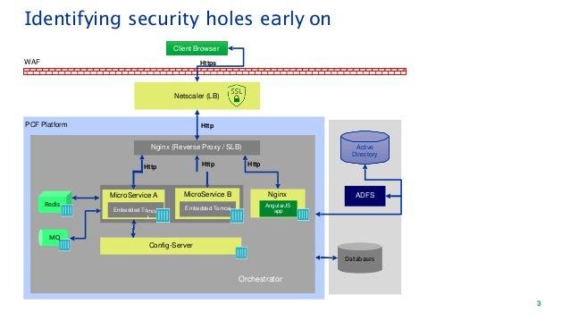 Netscaler (LB) Nginx (Reverse Proxy / SLB) Active Directory ADFS Client Browser Nginx Redis AngularJS app WAF PCF Platform...