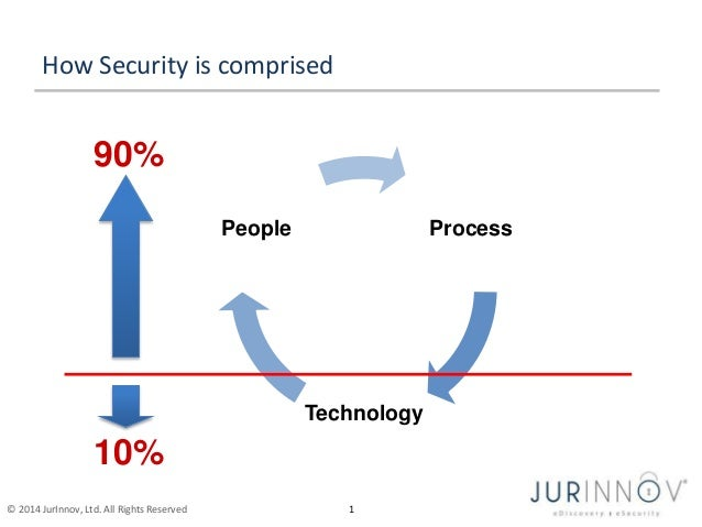 How Security is comprised  90%  © 2014 JurInnov, Ltd. All Rights Reserved 1  Process  Technology  People  10%