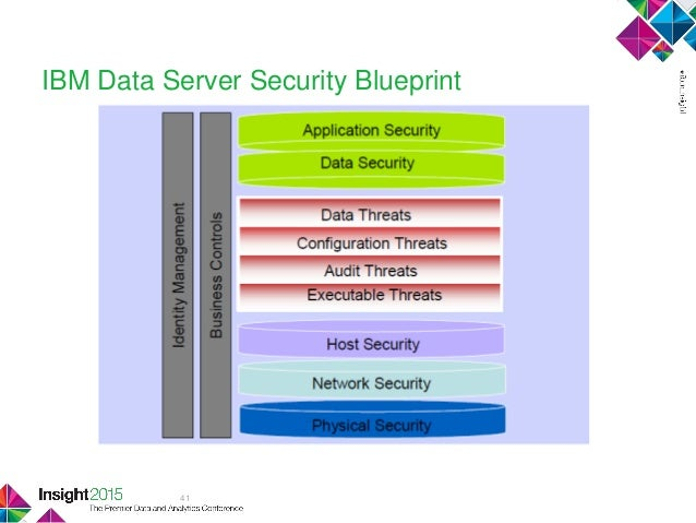 Security best practices for informix 41 ibm data server security blueprint malvernweather Gallery