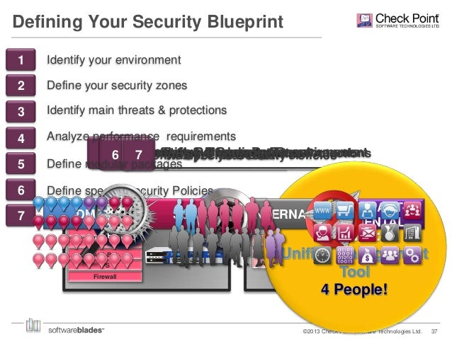 Check point defining your security blueprint 36 defining your security blueprint malvernweather Image collections