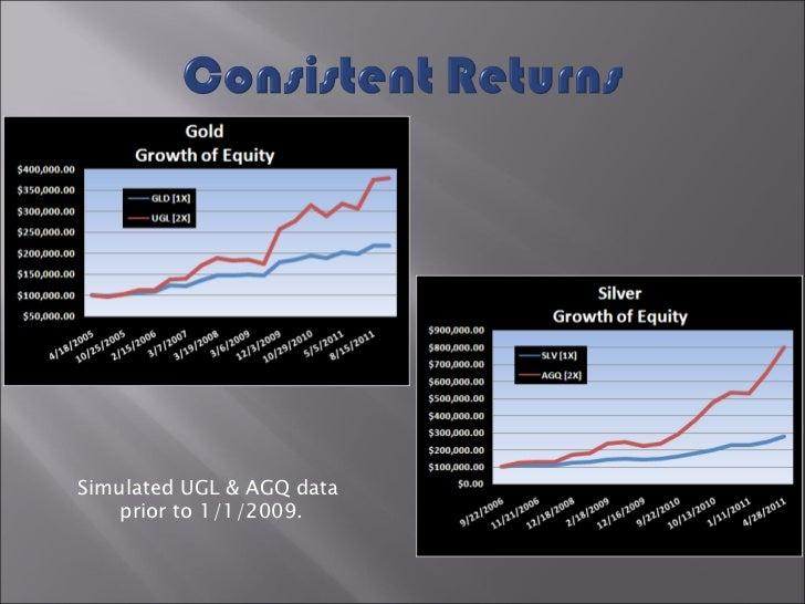 Simulated UGL & AGQ data  prior to 1/1/2009.