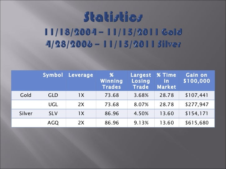 Symbol Leverage % Winning Trades Largest Losing Trade % Time in Market Gain on $100,000 Gold GLD 1X 73.68 3.68% 28.78 $107...