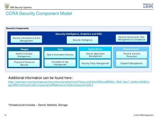 Security Building Blocks of the IBM Cloud Computing