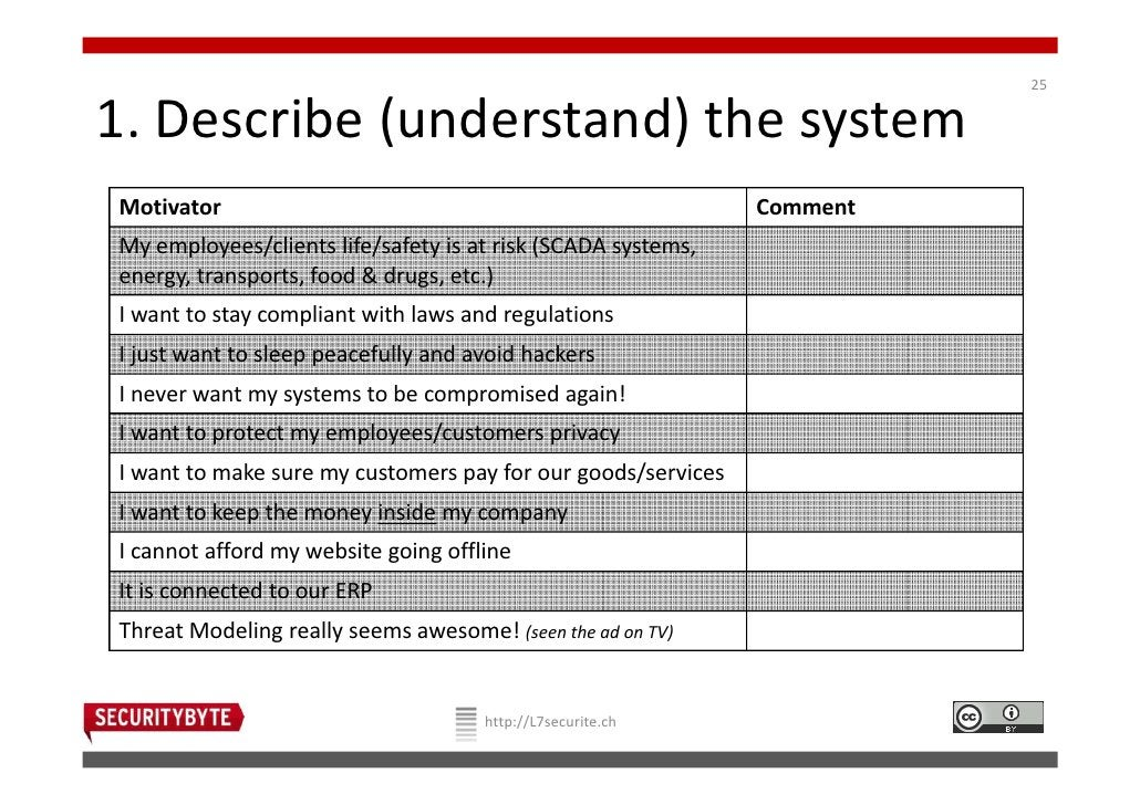 251. Describe (understand) the systemMotivator                                                     CommentMy employees/cli...