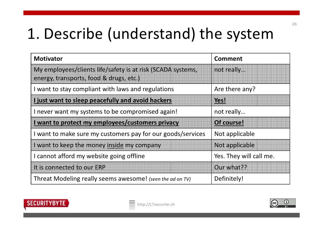 261. Describe (understand) the systemMotivator                                                     CommentMy employees/cli...