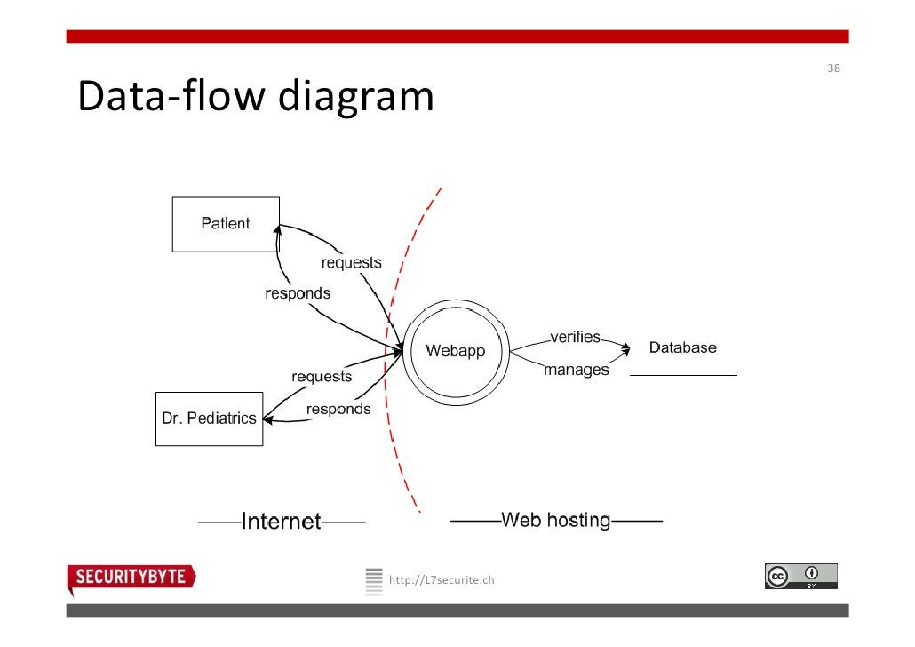 38Data-flow diagram              http://L7securite.ch