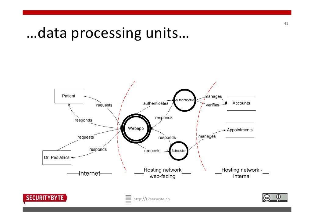 41…data processing units…               http://L7securite.ch