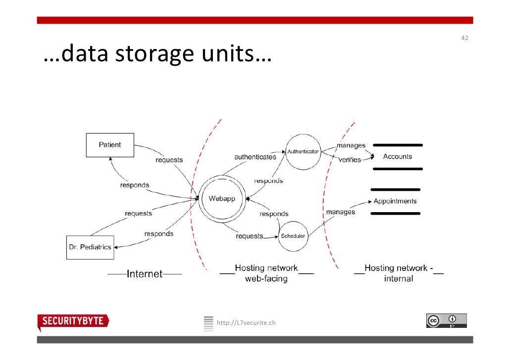 42…data storage units…               http://L7securite.ch