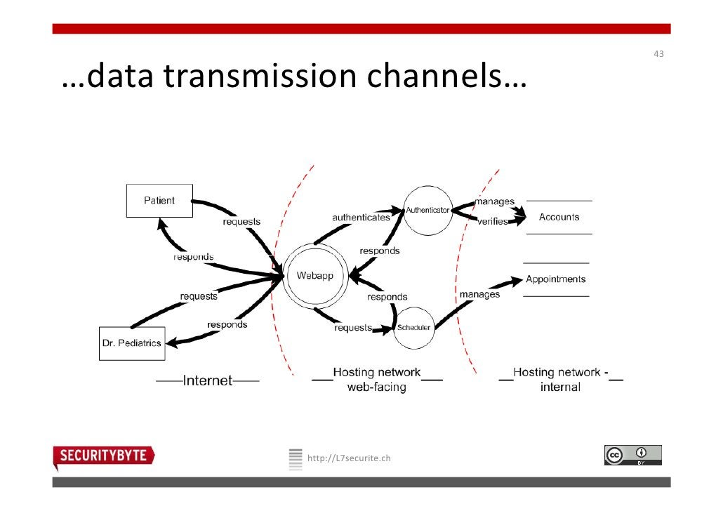 43…data transmission channels…              http://L7securite.ch