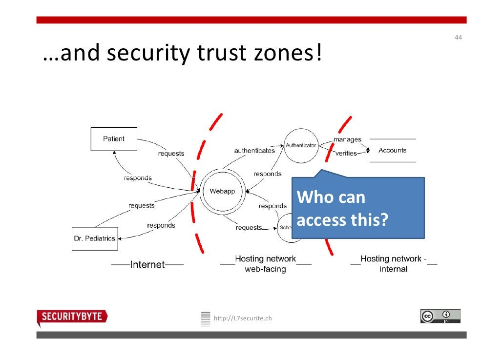 44…and security trust zones!                                      Who can                                      access this...