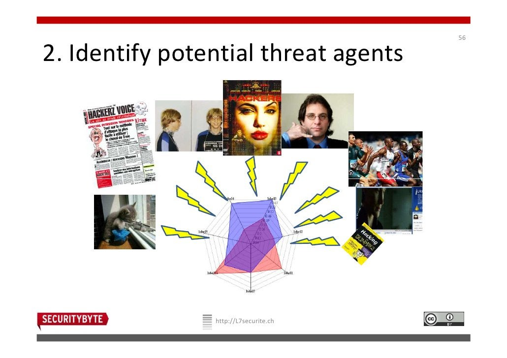 562. Identify potential threat agents                http://L7securite.ch
