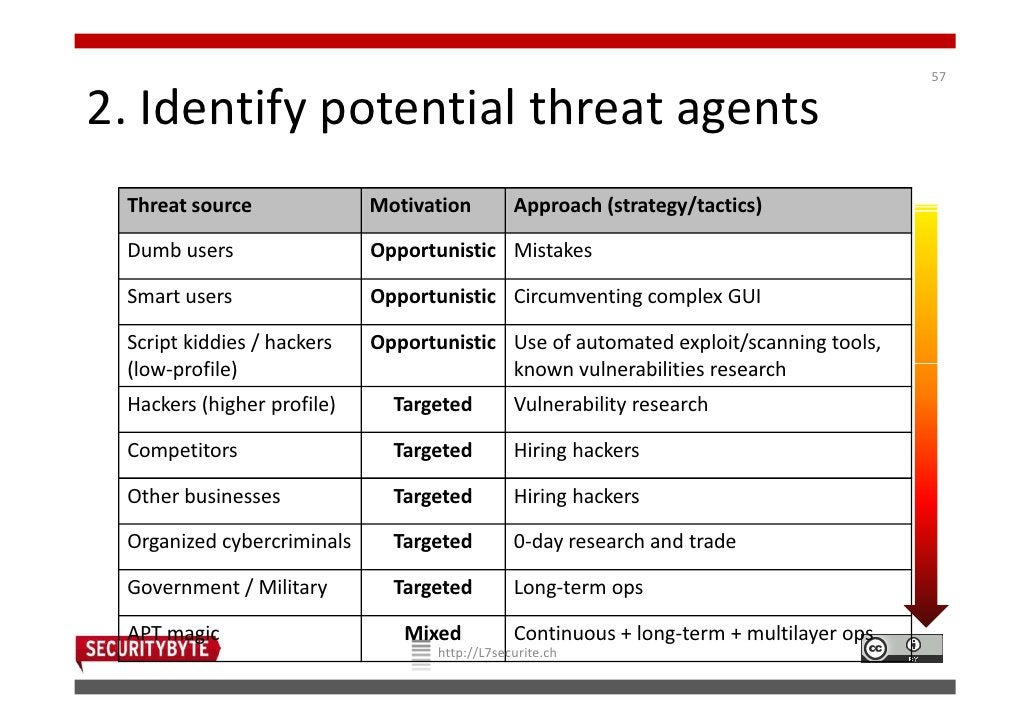 572. Identify potential threat agents Threat source              Motivation         Approach (strategy/tactics) Dumb users...