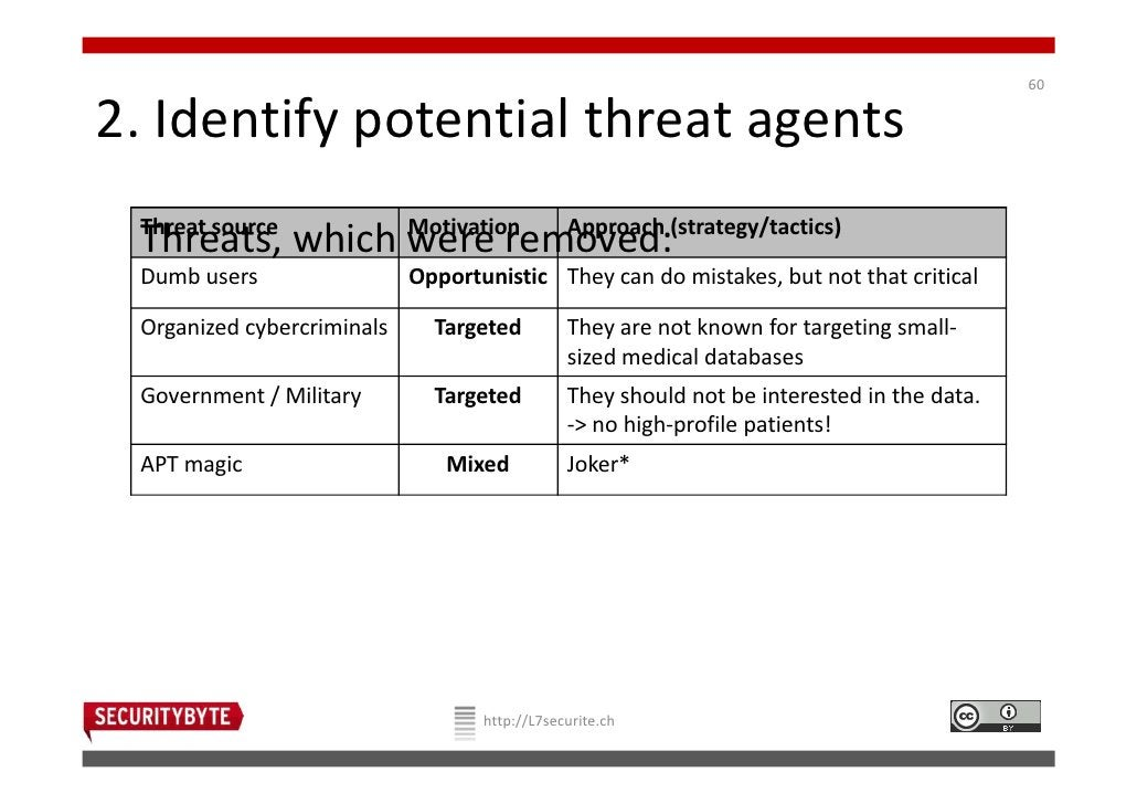 602. Identify potential threat agents Threat source Threats, which were removed:(strategy/tactics)                Motivati...
