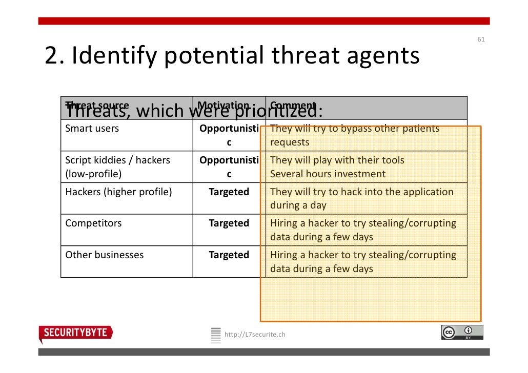 612. Identify potential threat agents Threat source   Motivation Comment Threats, which were prioritized: Smart users     ...