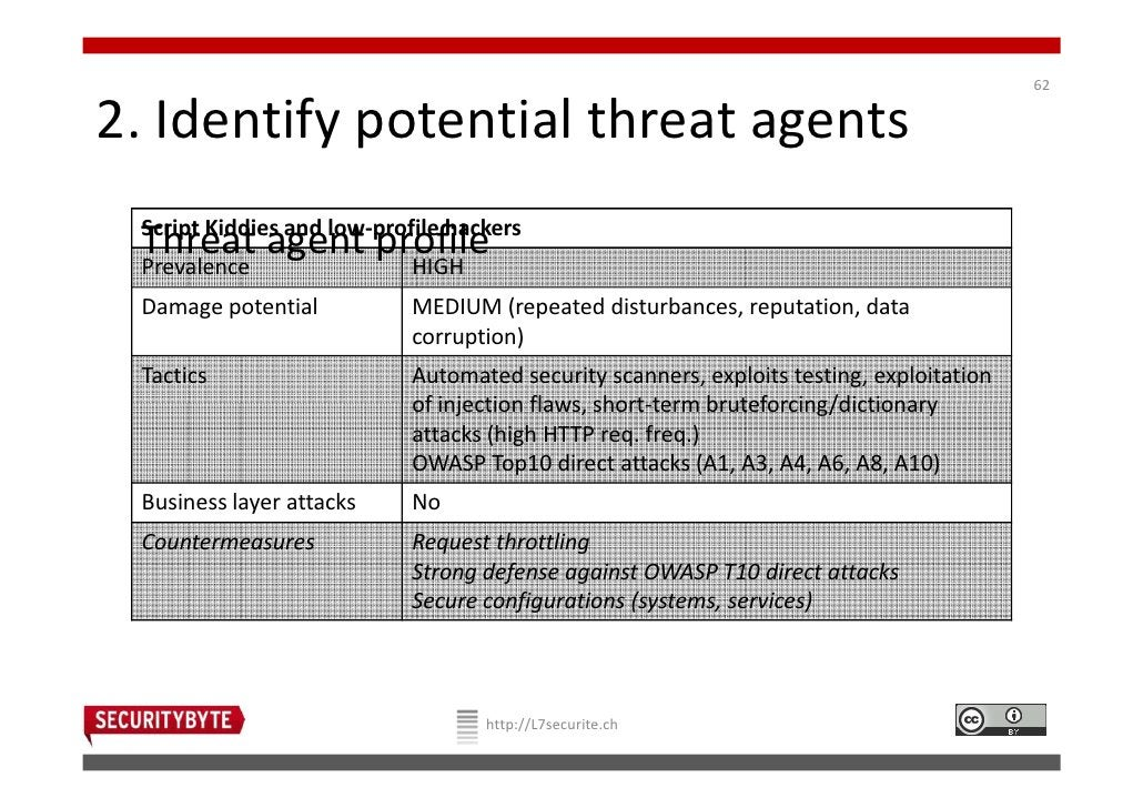622. Identify potential threat agents Script Kiddies and low-profile hackers Threat agent profile Prevalence              ...