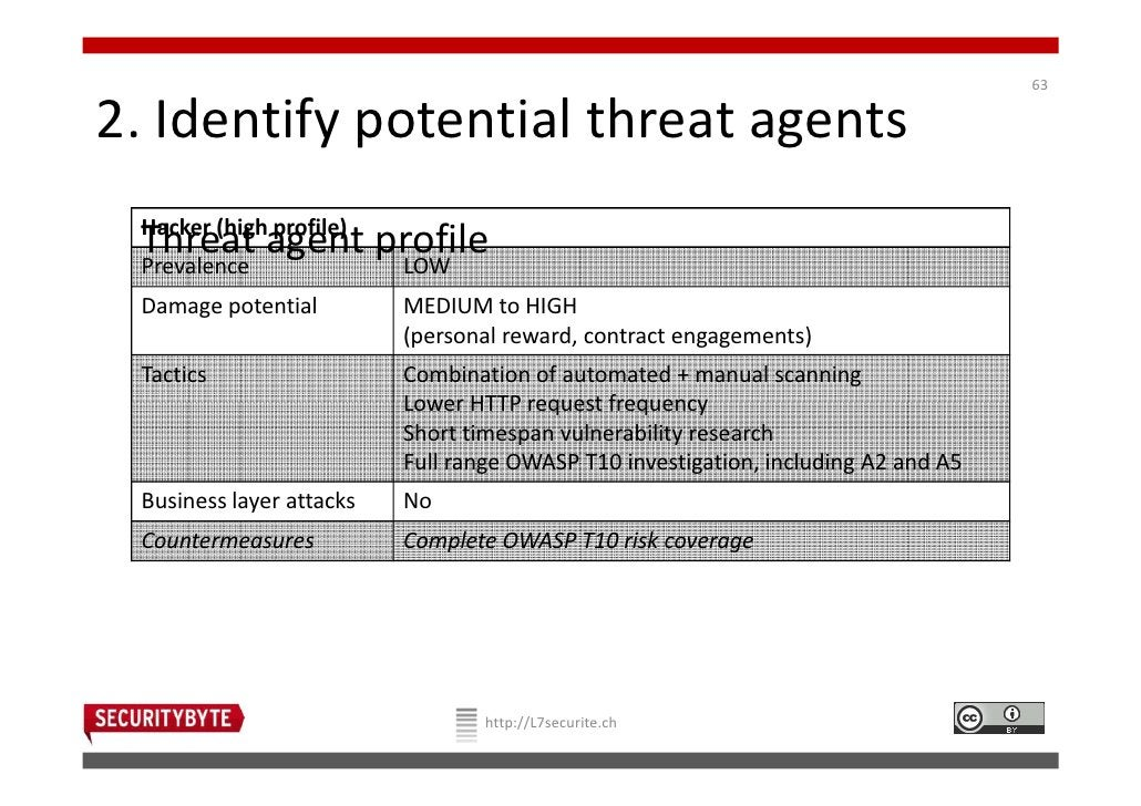 632. Identify potential threat agents Hacker (high profile) Threat agent profile Prevalence            LOW Damage potentia...