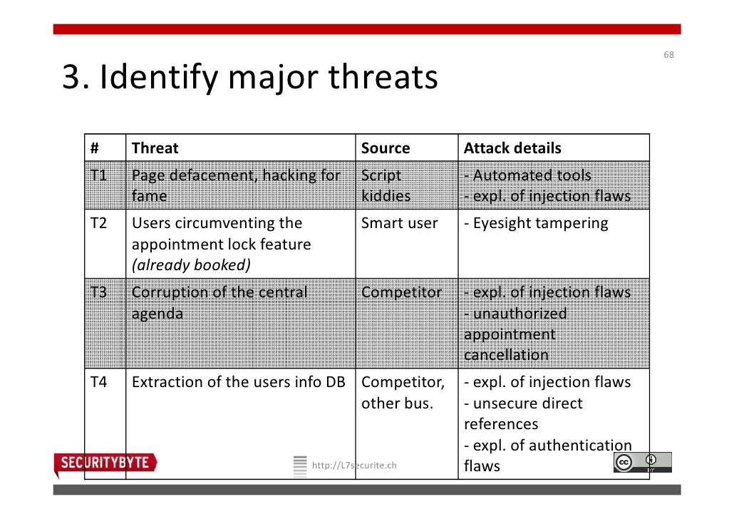 683. Identify major threats #    Threat                                 Source       Attack details T1   Page defacement, ...