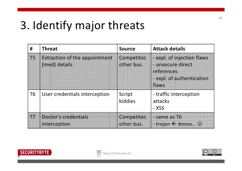 693. Identify major threats #    Threat                               Source        Attack details T5   Extraction of the ...