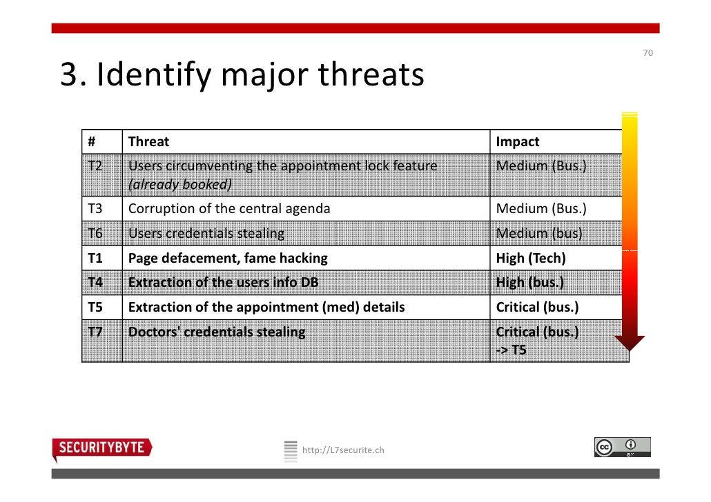 703. Identify major threats #    Threat                                              Impact T2   Users circumventing the a...