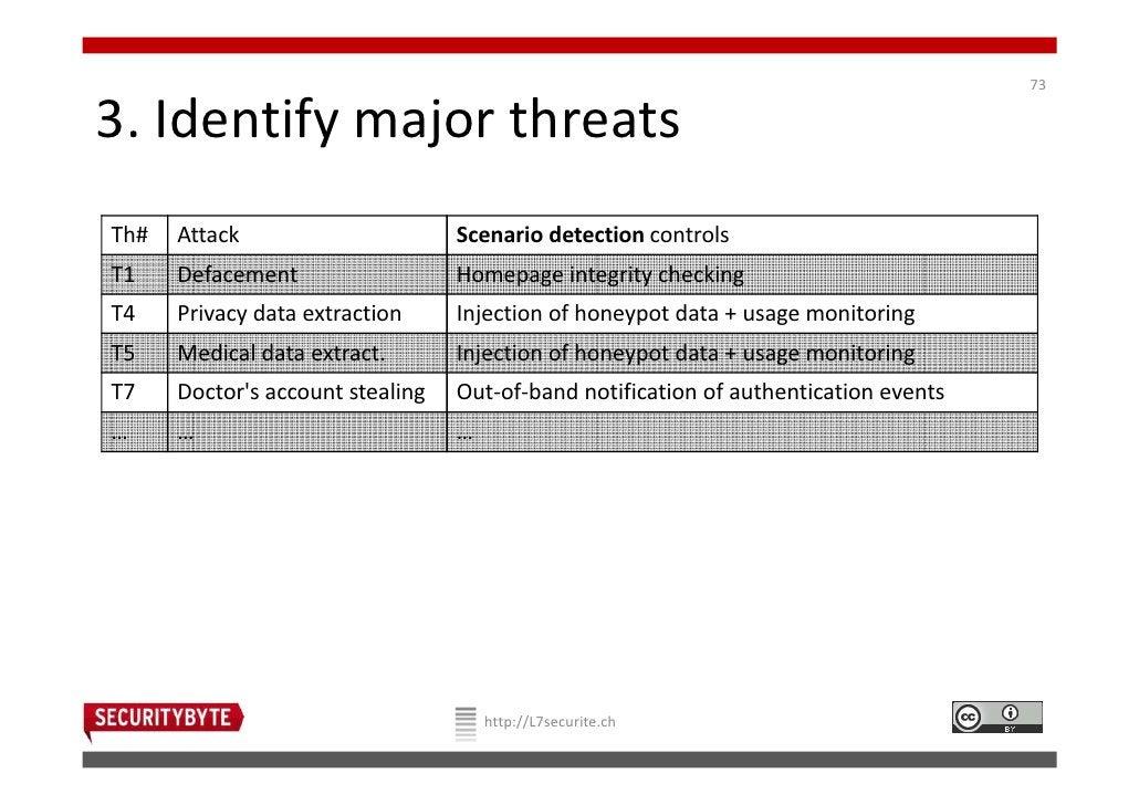 733. Identify major threatsTh#   Attack                      Scenario detection controlsT1    Defacement                  ...