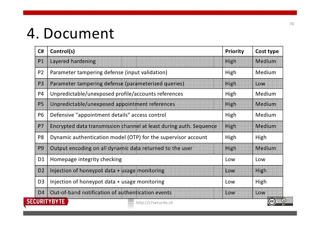 764. Document C#   Control(s)                                                           Priority   Cost type P1   Layered ...