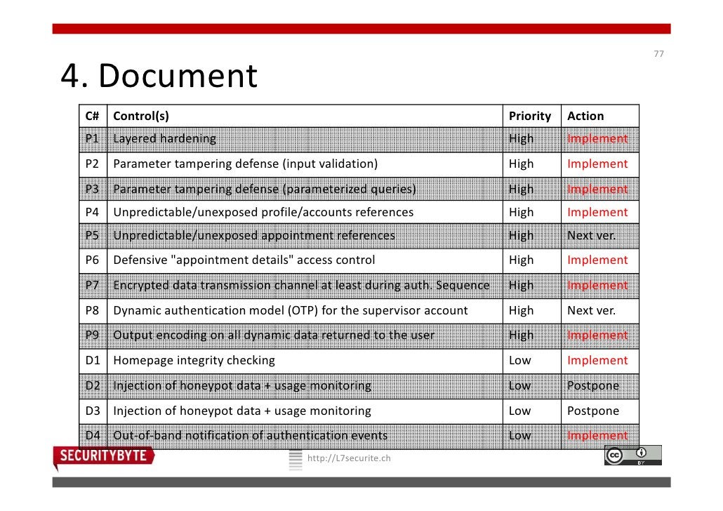 774. Document C#   Control(s)                                                           Priority   Action P1   Layered har...