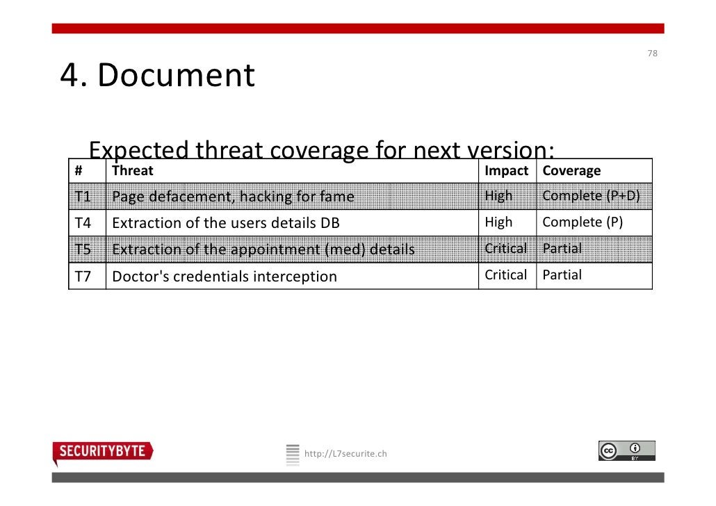 784. Document    Expected threat coverage for next version:#     Threat                                             Impact...