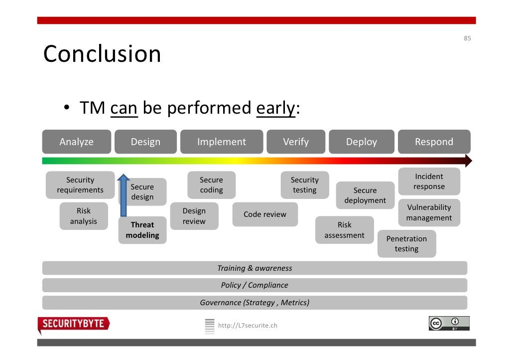 85Conclusion  • TM can be performed early: Analyze         Design       Implement                    Verify           Depl...