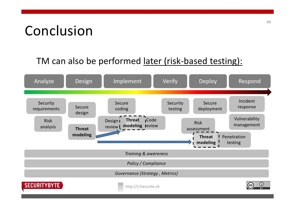 86Conclusion  TM can also be performed later (risk-based testing): Analyze         Design       Implement                 ...
