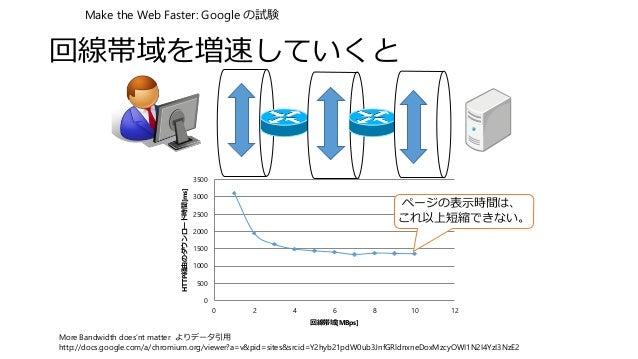 回線帯域を増速していくと 0 500 1000 1500 2000 2500 3000 3500 0 2 4 6 8 10 12 HTTP経由のダウンロード時間[ms] 回線帯域[MBps] More Bandwidth does'nt mat...
