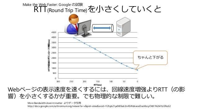 RTT(Round Trip Time)を小さくしていくと 0 500 1000 1500 2000 2500 3000 3500 4000 4500 050100150200250300 HTTP経由のダウンロード時間[ms] RTT[ms]...