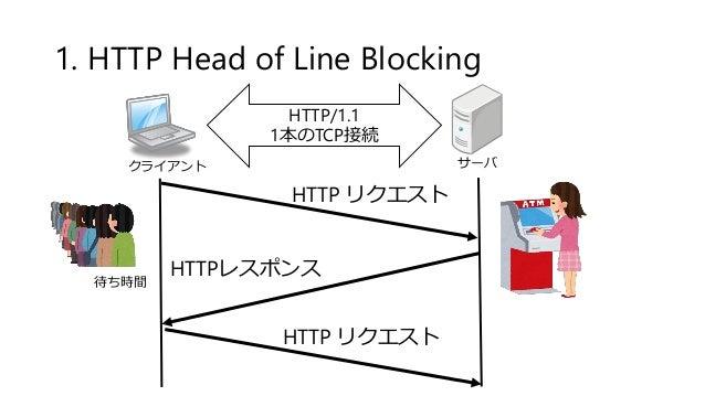 1. HTTP Head of Line Blocking クライアント サーバ HTTP/1.1 1本のTCP接続 HTTP リクエスト HTTPレスポンス 待ち時間 HTTP リクエスト