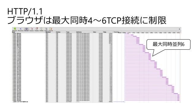HTTP/1.1 ブラウザは最大同時4~6TCP接続に制限 最大同時並列6