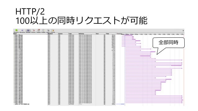 HTTP/2 100以上の同時リクエストが可能 全部同時