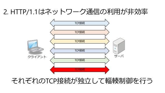 2. HTTP/1.1はネットワーク通信の利用が非効率 クライアント サーバ TCP接続 TCP接続 TCP接続 TCP接続 TCP接続 TCP接続 それぞれのTCP接続が独立して輻輳制御を行う
