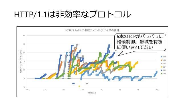 HTTP/1.1は非効率なプロトコル 0 10 20 30 40 50 60 10 15 20 25 30 35 40 45 輻輳ウィンドウサイズ(mss) 時間(sec) HTTP/1.1+SSLの輻輳ウィンドウサイズの変遷 SSL1 SSL...
