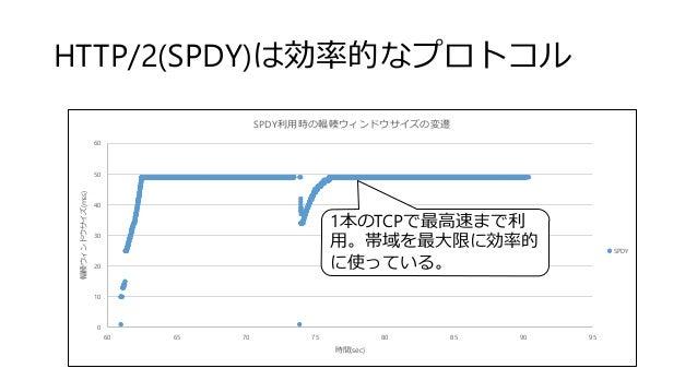 HTTP/2(SPDY)は効率的なプロトコル 0 10 20 30 40 50 60 60 65 70 75 80 85 90 95 輻輳ウィンドウサイズ(mss) 時間(sec) SPDY利用時の輻輳ウィンドウサイズの変遷 SPDY 1本のT...