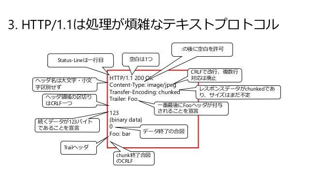 3. HTTP/1.1は処理が煩雑なテキストプロトコル HTTP/1.1 200 OK Content-Type: image/jpeg Transfer-Encoding: chunked Trailer: Foo 123 {binary d...
