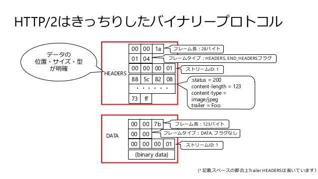 HTTP/2はきっちりしたバイナリープロトコル 00 00 00 01 01 04 00 00 1a 88 5c 82 08 ・・・・・・ 73 ff 00 00 00 01 00 00 00 00 7b {binary data} :stat...