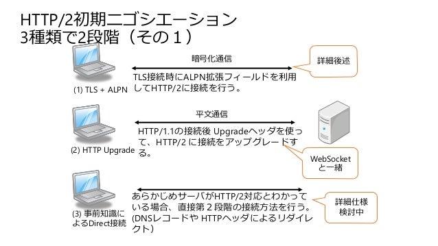 HTTP/2初期ニゴシエーション 3種類で2段階(その1) あらかじめサーバがHTTP/2対応とわかって いる場合、直接第2段階の接続方法を行う。 (DNSレコードや HTTPヘッダによるリダイレ クト) HTTP/1.1の接続後 Upgrad...