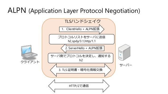 ALPN (Application Layer Protocol Negotiation) クライアント サーバー 1. ClientHello + ALPN拡張 2. ServerHello + ALPN拡張 サーバ側でプロトコルを決定し、通...