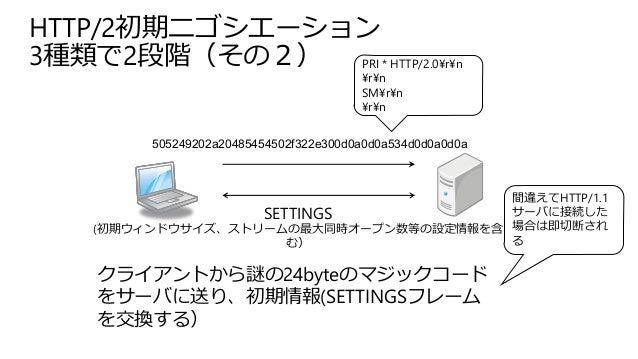 HTTP/2初期ニゴシエーション 3種類で2段階(その2) 505249202a20485454502f322e300d0a0d0a534d0d0a0d0a PRI * HTTP/2.0¥r¥n ¥r¥n SM¥r¥n ¥r¥n クライアントか...