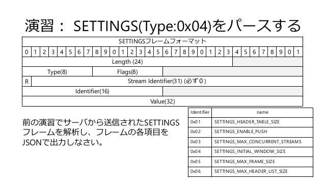 演習: SETTINGS(Type:0x04)をパースする SETTINGSフレームフォーマット 0 1 2 3 4 5 6 7 8 9 0 1 2 3 4 5 6 7 8 9 0 1 2 3 4 5 6 7 8 9 0 1 Length (2...