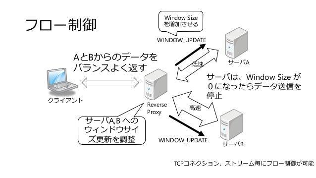 フロー制御 クライアント サーバA サーバB Reverse Proxy 高速 低速 AとBからのデータを バランスよく返す WINDOW_UPDATE WINDOW_UPDATE サーバは、Window Size が 0になったらデータ送信を...