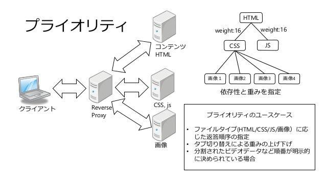 プライオリティ クライアント Reverse Proxy コンテンツ HTML 画像 CSS, js HTML CSS JS 画像1 画像2 画像3 画像4 依存性と重みを指定 weight:16 weight:16 プライオリティのユースケー...