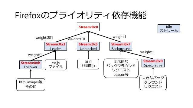 Firefoxのプライオリティ依存機能 Stream:0x0 Stream:0x3 Leader Stream:0x5 Unblocked Stream:0x7 Background weight:201 weight:1 weight:101...