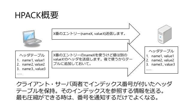 HPACK概要 ヘッダテーブル 1. name1, value1 2. name2, value2 3. name3., value3 …… ヘッダテーブル 1. name1, value1 2. name2, value2 3. name3....