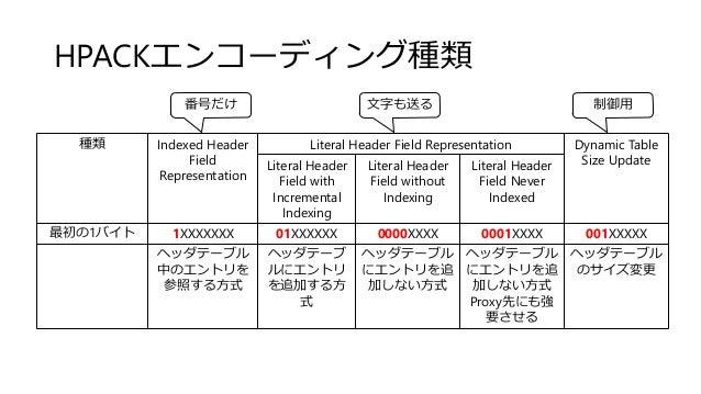 HPACKエンコーディング種類 種類 Indexed Header Field Representation Literal Header Field Representation Dynamic Table Size UpdateLitera...