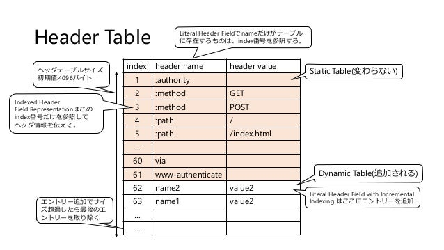 Header Table index header name header value 1 :authority 2 :method GET 3 :method POST 4 :path / 5 :path /index.html … 60 v...