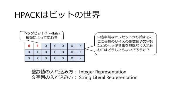 HPACKはビットの世界 0 1 X X X X X X X X X X X X X X X X X X X ヘッダビット(1~4bits) 種類によって変わる 中途半端なオフセットから始まるこ こに任意のサイズの整数値や文字列 などのヘッダ情...